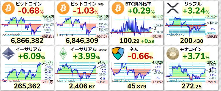 主要仮想通貨価格2021年4月15日
