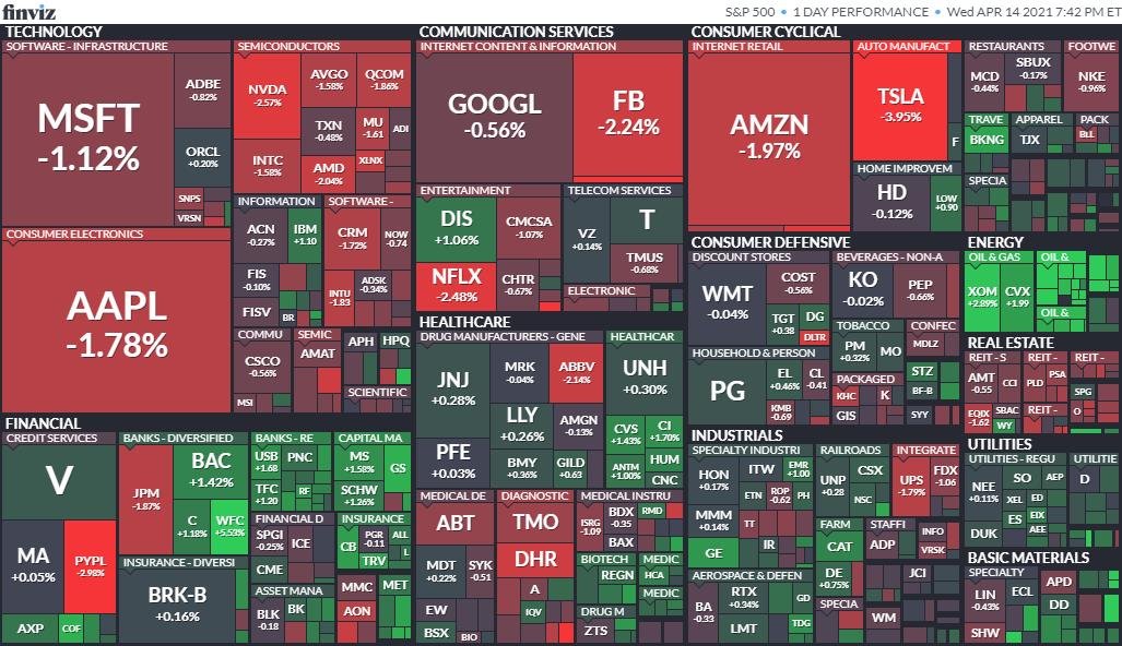 S&P500ヒートマップ2021年4月15日
