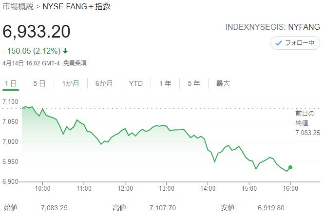 FANG+index 2021年4月14日