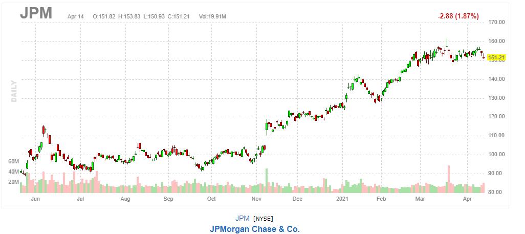 JPモルガン・チェース【JPM】2021年4月14日