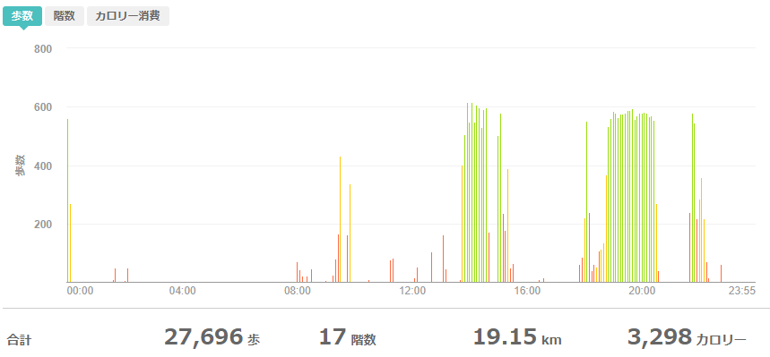 fitbitログより 運動データ2021年4月15日