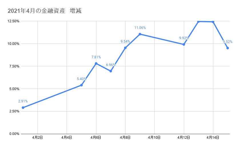 4月のポートフォリオ資産額の推移 2021年4月15日