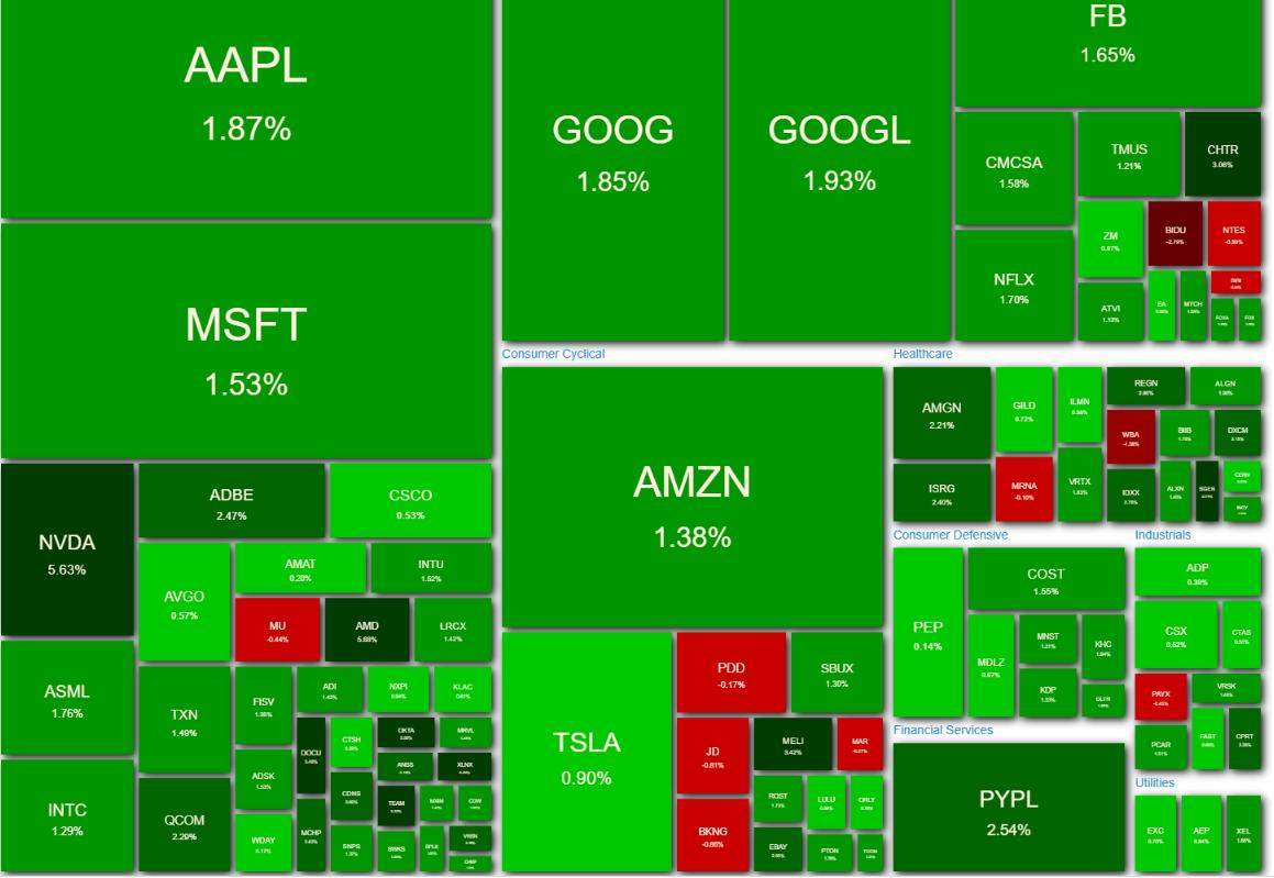 NASDAQ100 ヒートマップ 2021年4月15日
