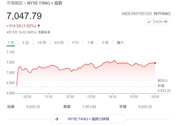 FANG+index2021年4月15日