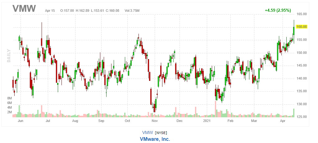VMware【VMW】2021年4月15日
