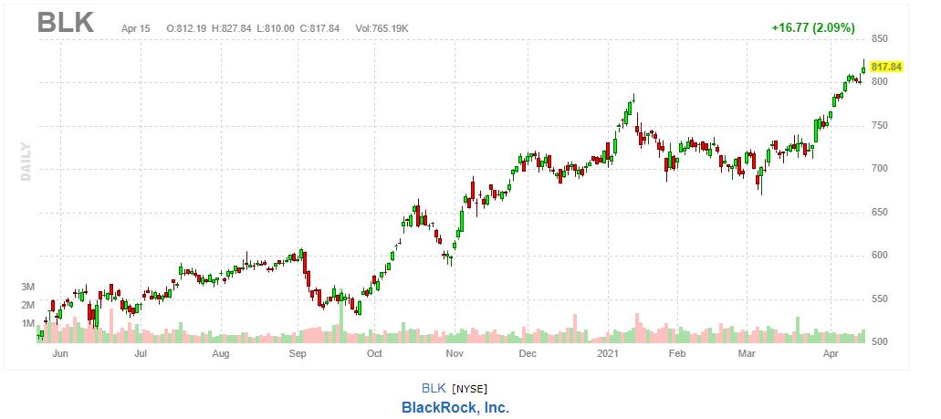 ブラックロック【BLK】2021年4月15日
