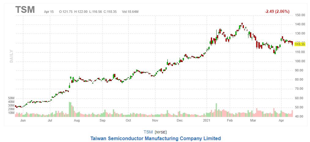 台湾セミコンダクター【TSM】2021年4月15日