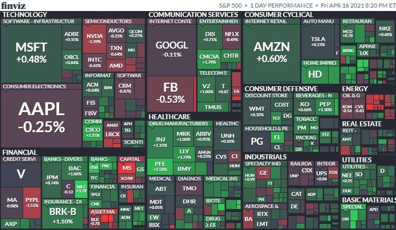 S&P500ヒートマップ2021年4月16日