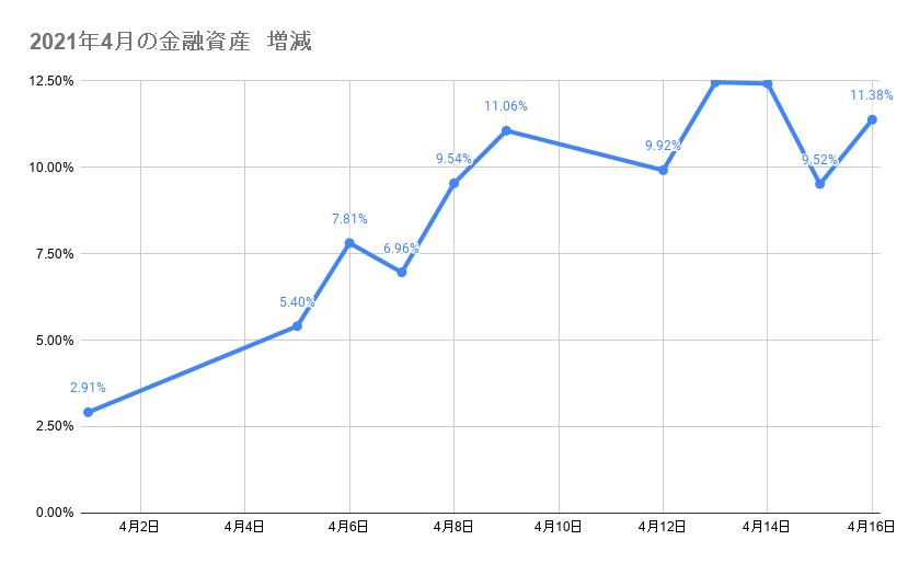 4月のポートフォリオ資産額の推移 2021年4月16日