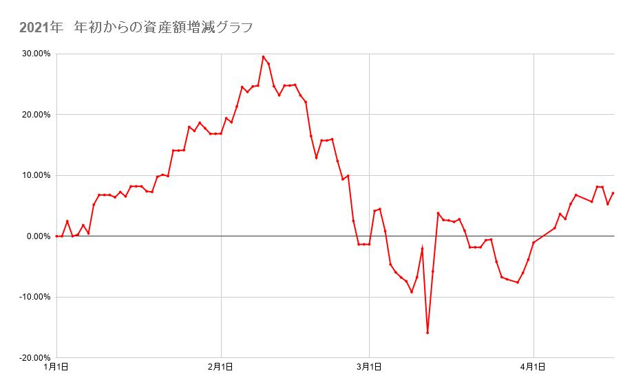 2021年 年初からの資産額増減グラフ 2021年4月16日
