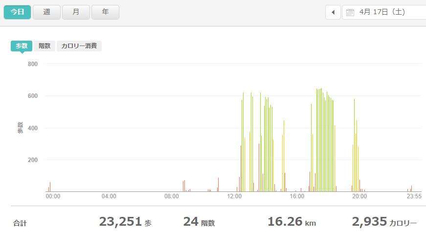 fitbitログより 運動データ2021年4月17日
