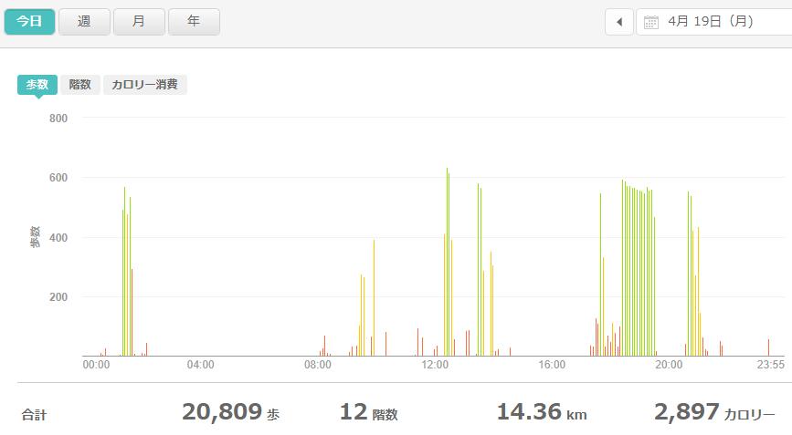 fitbitログより 運動データ2021年4月19日