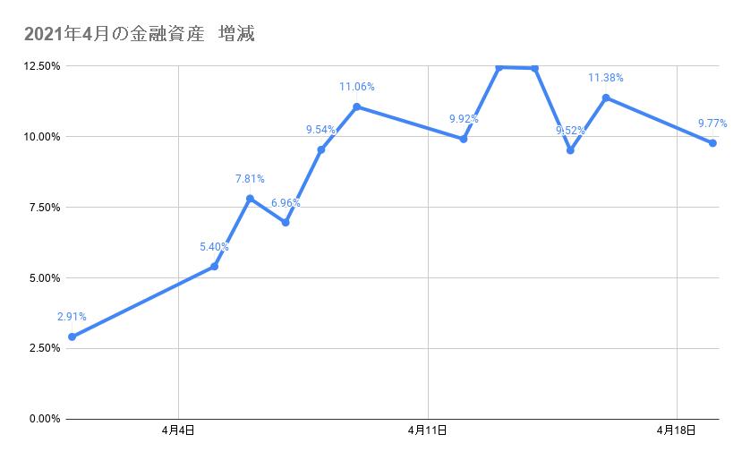 4月のポートフォリオ資産額の推移 2021年4月19日