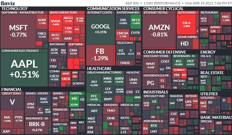 S&P500ヒートマップ2021年4月19日