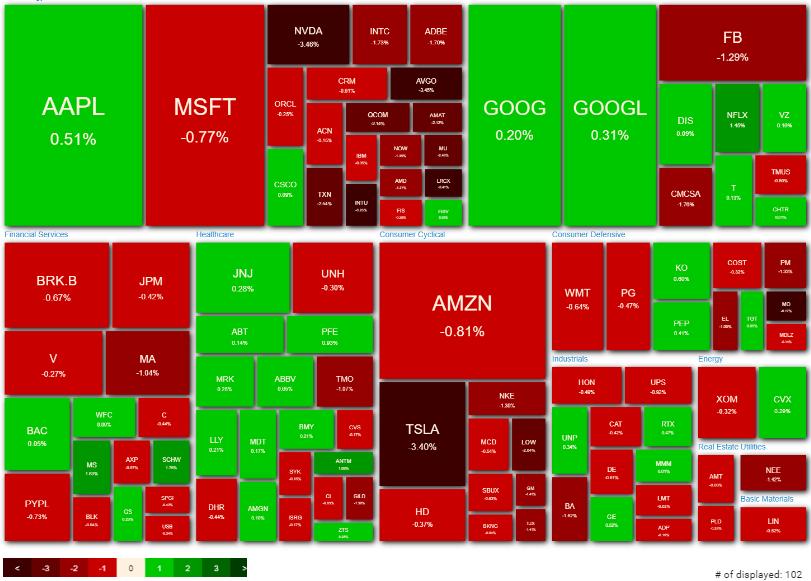 NASDAQ100 ヒートマップ 2021年4月19日