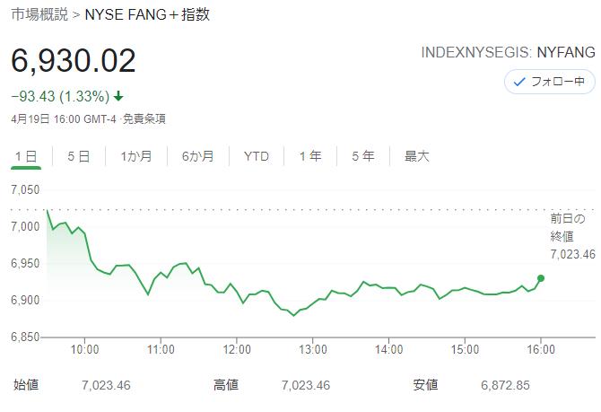 FANG+index 2021年4月19日