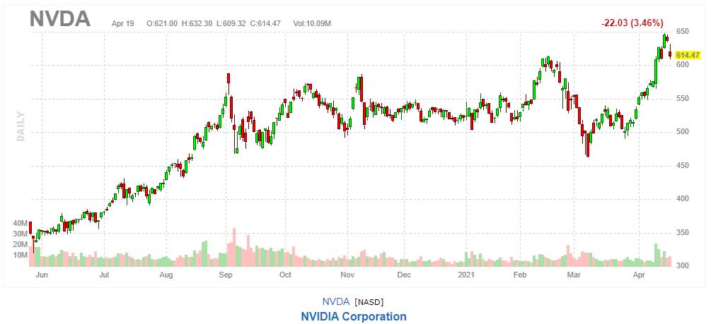 エヌビディア 【NVDA】2021年4月19日