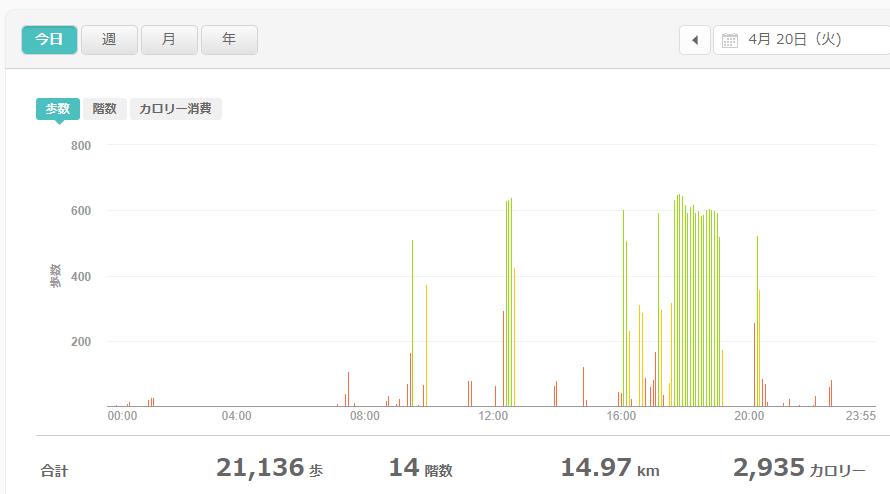 fitbitログより 運動データ2021年4月20日