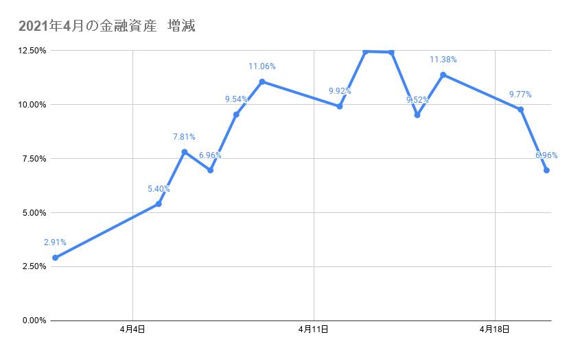 4月のポートフォリオ資産額の推移 2021年4月20日