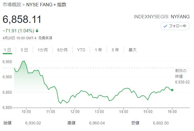 FANG+index 2021年4月20日