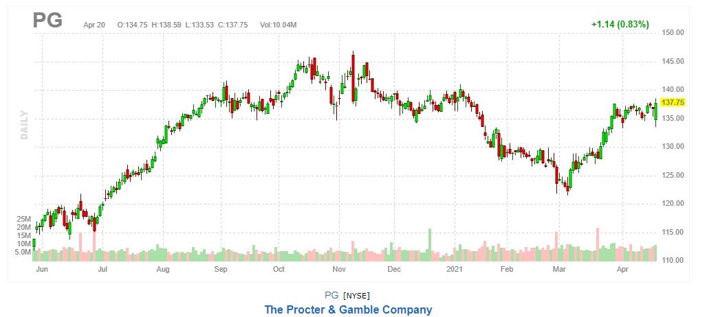 プロクター・アンド・ギャンブル(P&G)【PG】2021年4月20日