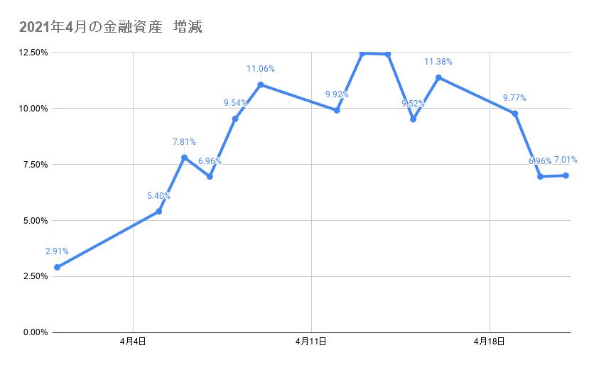 4月のポートフォリオ資産額の推移 2021年4月21日