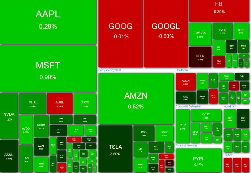 NASDAQ100 ヒートマップ 2021年4月21日