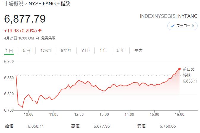 FANG+index 2021年4月21日
