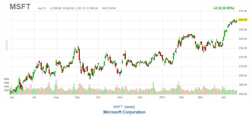 マイクロソフト【MSFT】2021年4月21日