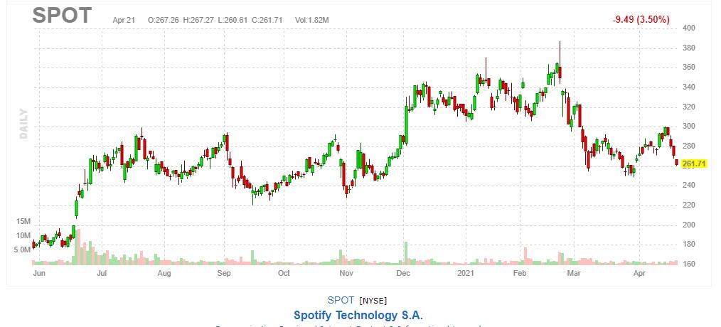 Spotify【SPOT】2021年4月21日