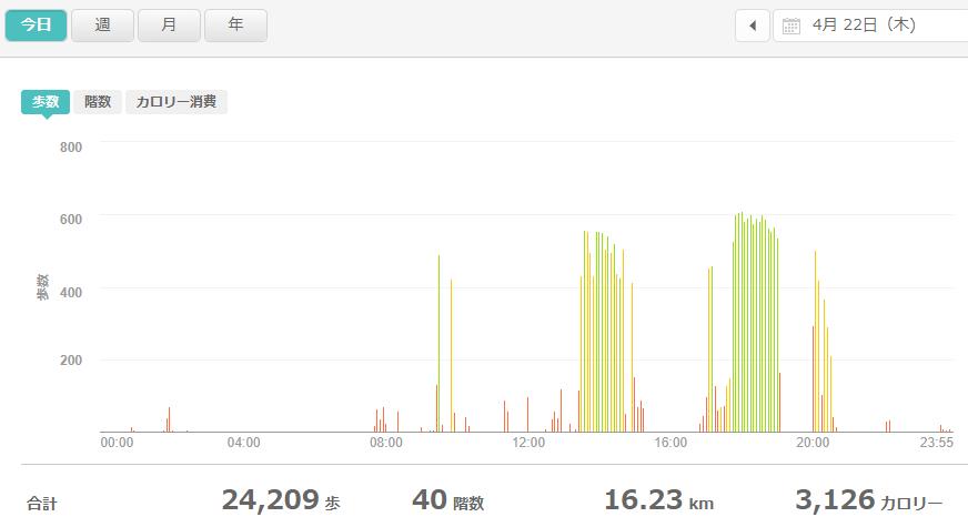 fitbitログより 運動データ2021年4月22日