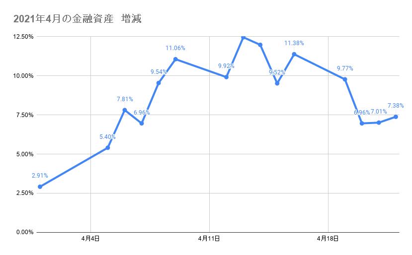 4月のポートフォリオ資産額の推移 2021年4月22日
