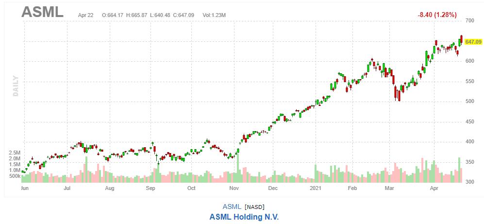 ASML【ASML】2021年4月22日