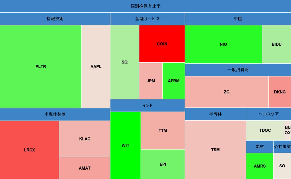 個別株ヒートマップ2021年4月22日