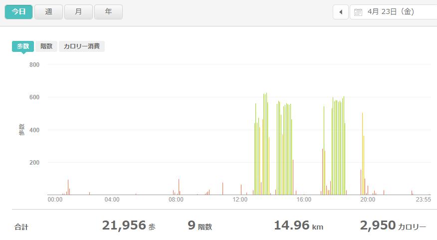 fitbitログより 運動データ2021年4月23日