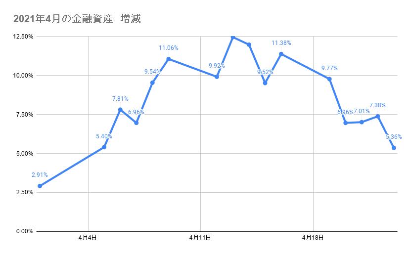 4月のポートフォリオ資産額の推移 2021年4月23日