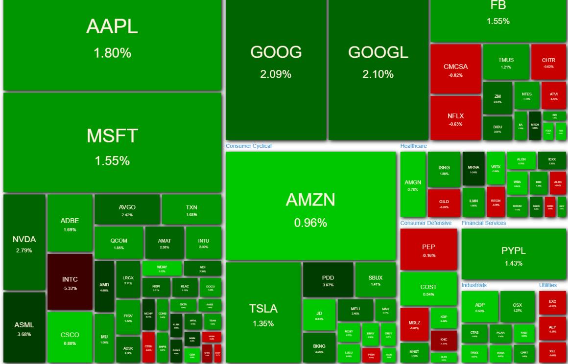 NASDAQ100 ヒートマップ 2021年4月23日
