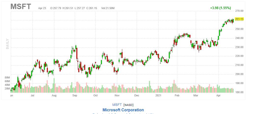 マイクロソフト【MSFT】2021年4月23日