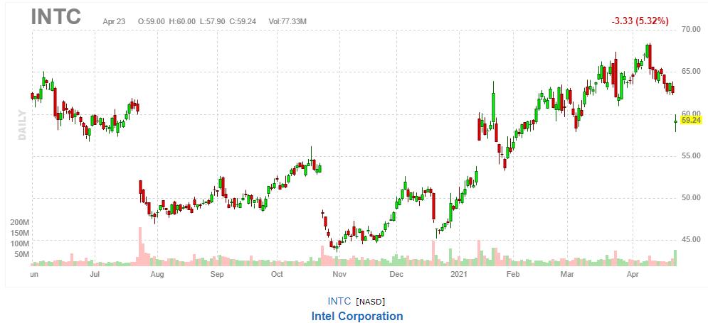 インテル【INTC】2021年4月23日