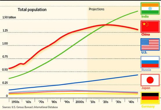 インドと各国の人口増加