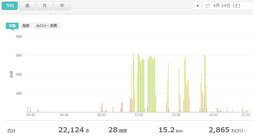 fitbitログより 運動データ2021年4月24日