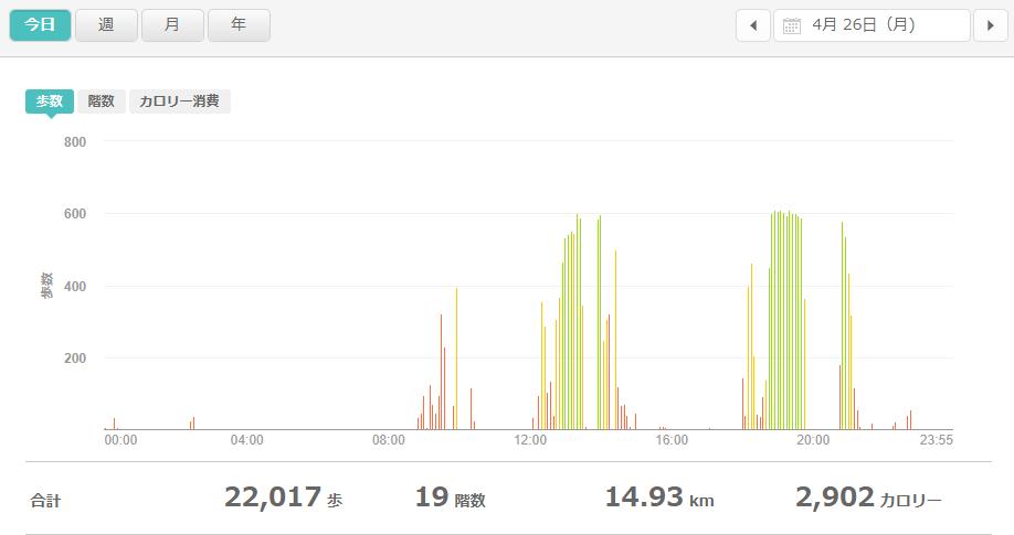 fitbitログより 運動データ2021年4月26日
