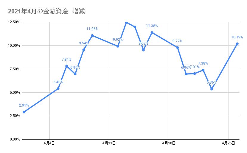 4月のポートフォリオ資産額の推移2021年4月26日