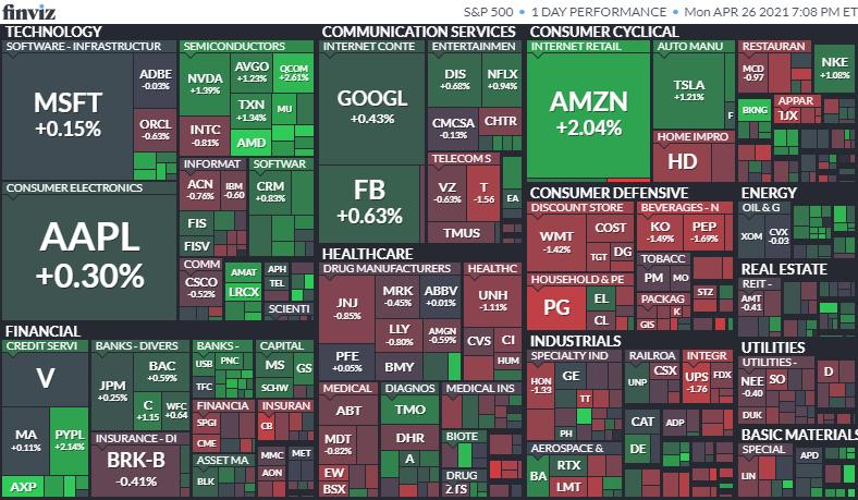 S&P500ヒートマップ2021年4月26日