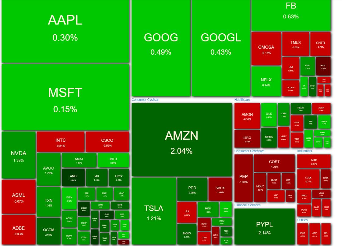 NASDAQ100 ヒートマップ 2021年4月26日