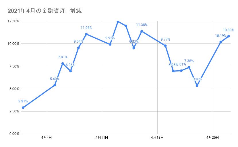 4月のポートフォリオ資産額の推移2021年4月27日