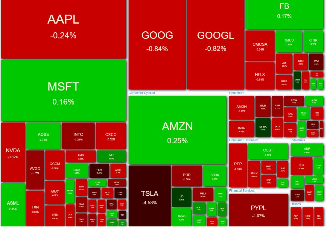 NASDAQ100 ヒートマップ 2021年4月27日