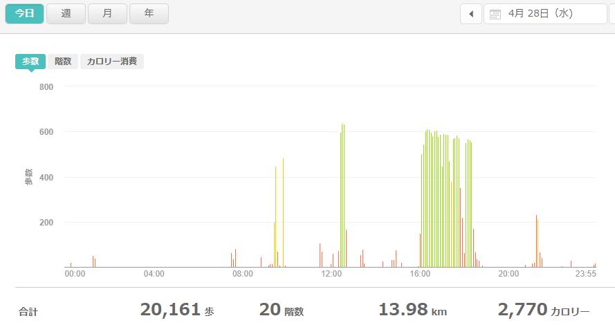 fitbitログより 運動データ2021年4月28日