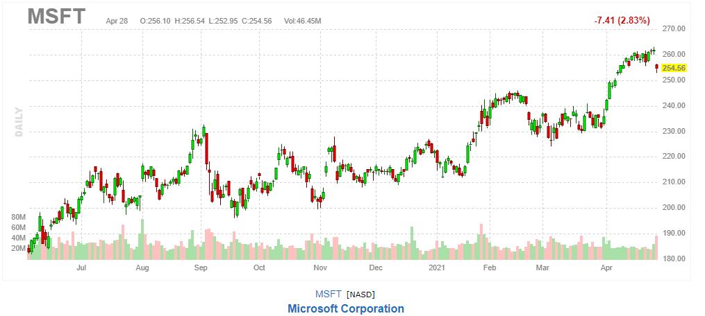 マイクロソフト【MSFT】2021年4月28日