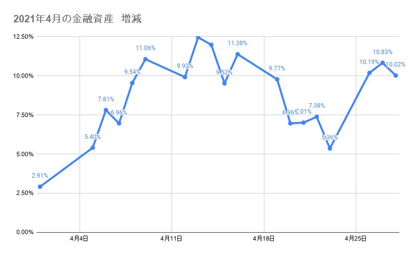 4月のポートフォリオ資産額の推移 2021年4月28日